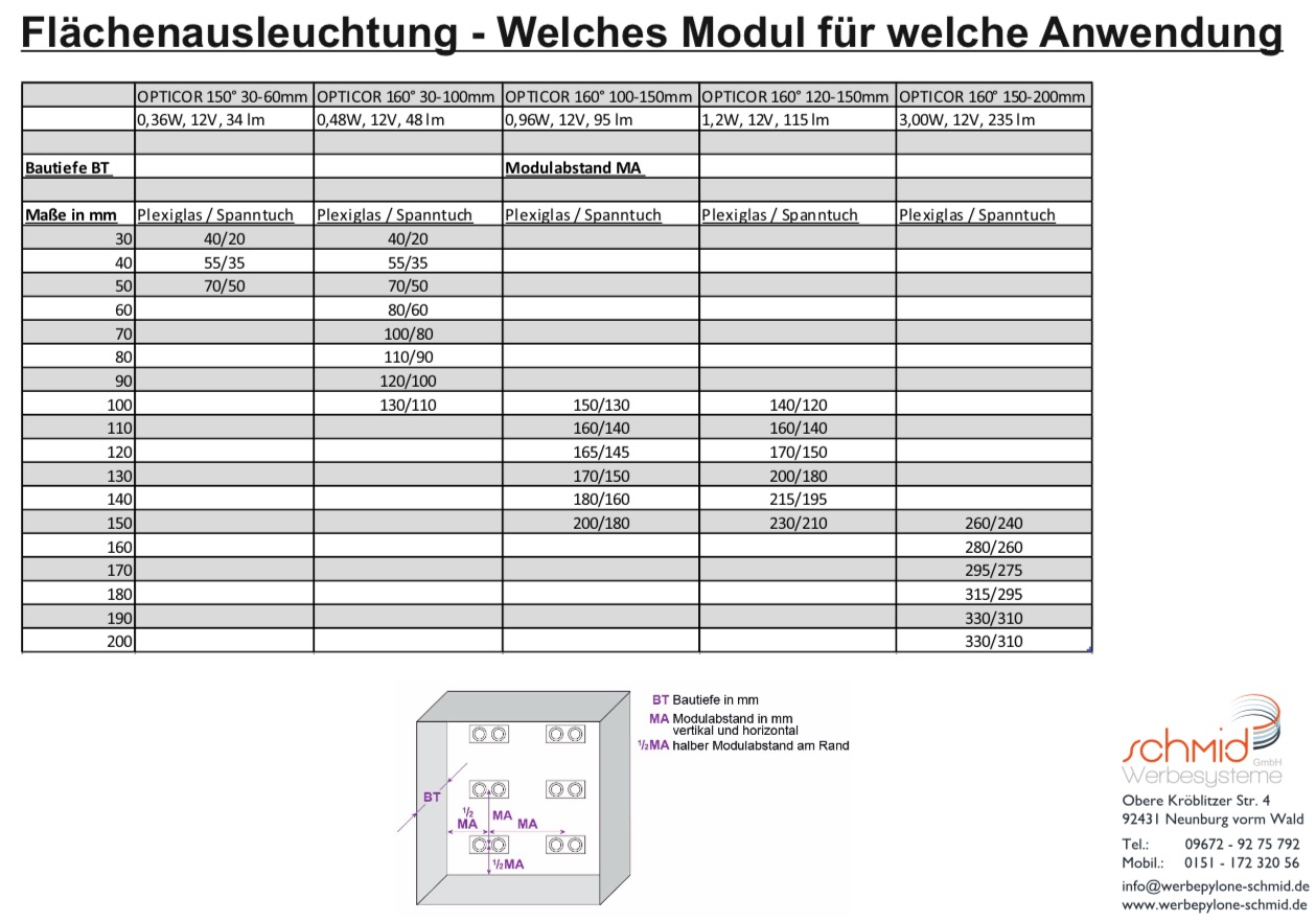 Welches LED Modul - Flächenausleuchtung Tabelle